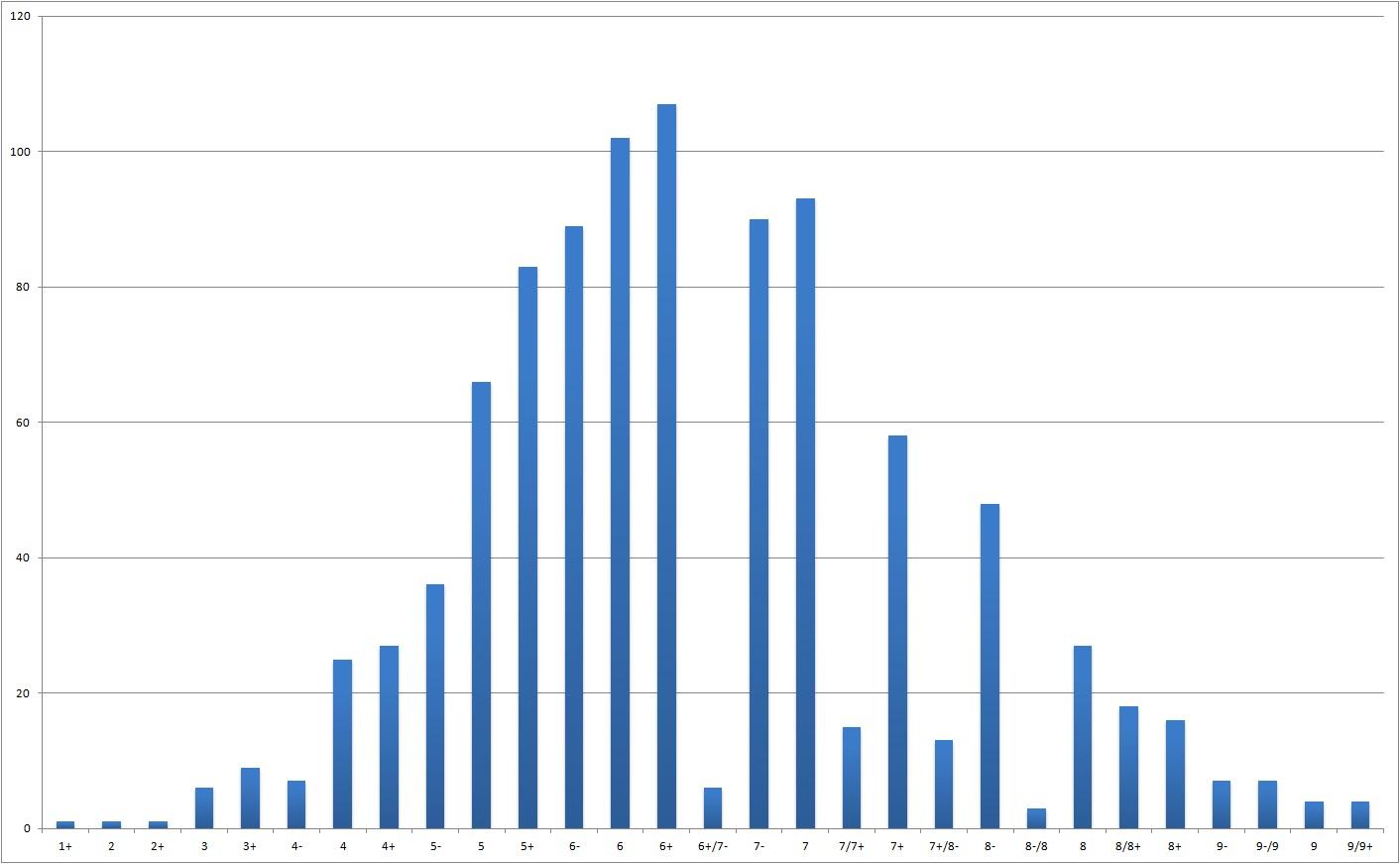 Antall ruter pr vanskelighetsgrad pr 2015. Det er klatring i alle vanskelighetsgrader i Drammen og omegn    <div title=