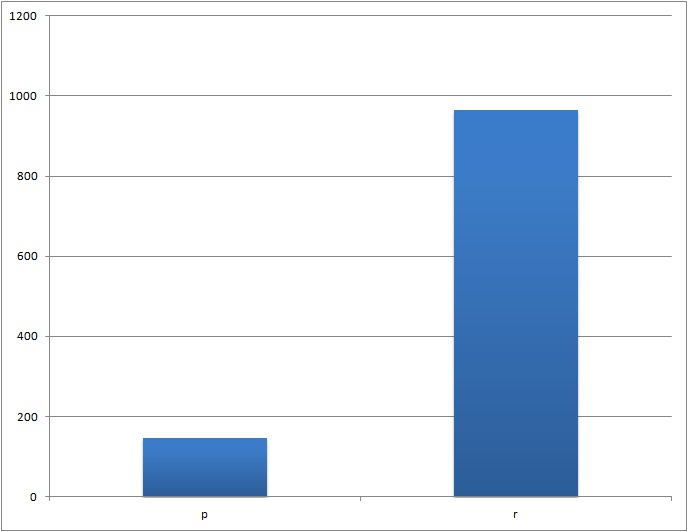 Ruter kontra prosjekter pr 2015 (968/145).